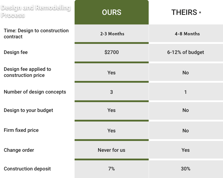 Daniels Remodeling process against the competition